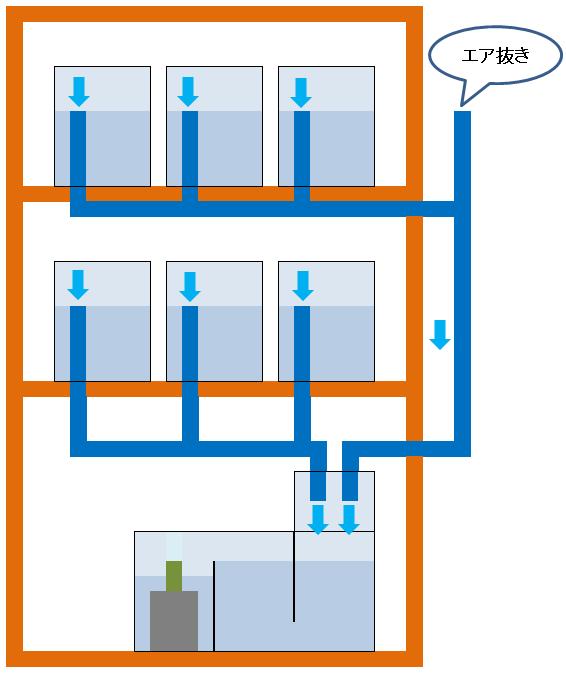 多段連結オーバーフロー水槽の排水用配管の説明図