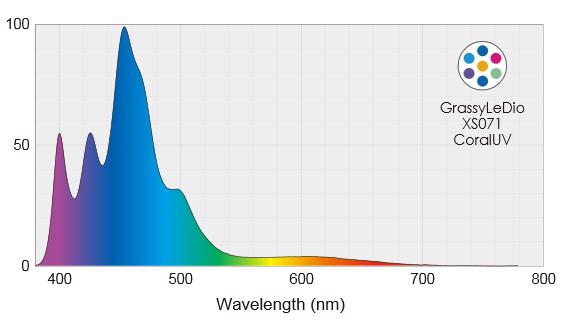 Grassy LeDio RS073 Reef UVの分光スペクトルグラフ